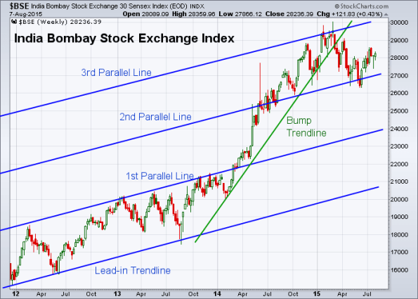 BSE 8-7-2015 (Weekly)