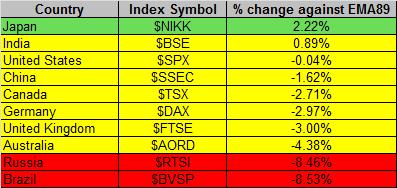 Global Markets 8-14-2015