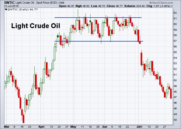 Oil 7-31-2015