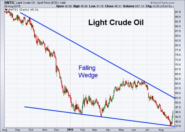 Oil 8-28-2015