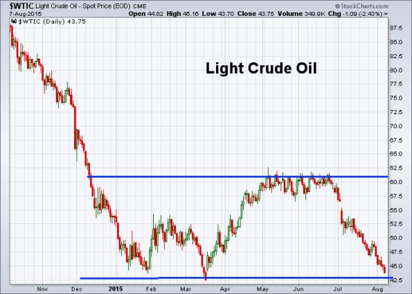 Oil 8-7-2015