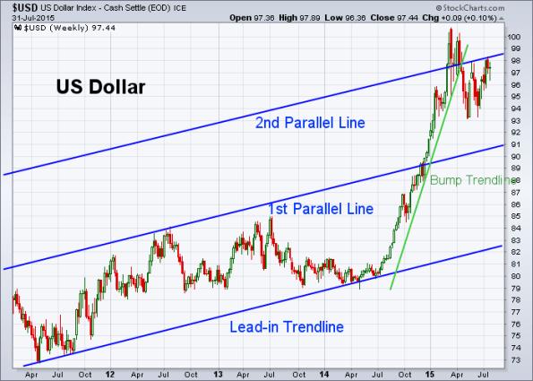 USD 7-31-2015 (Weekly)