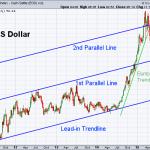 USD 8-28-2015 (Weekly)