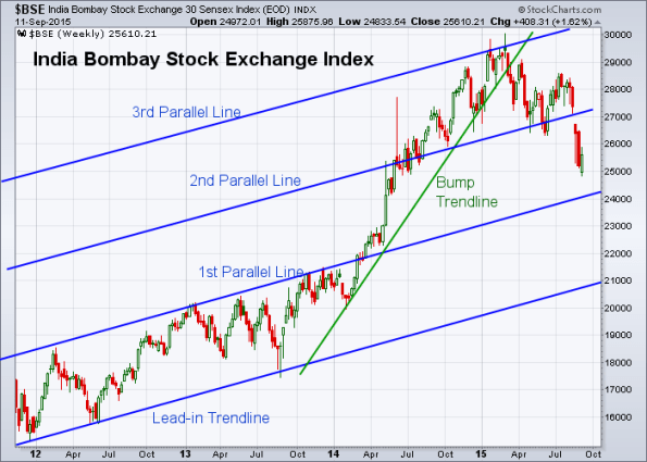 BSE 9-11-2015 (Weekly)