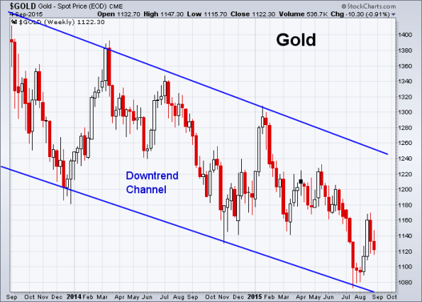 GOLD 9-4-2015 (Weekly)