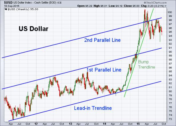 USD 9-18-2015 (Weekly)
