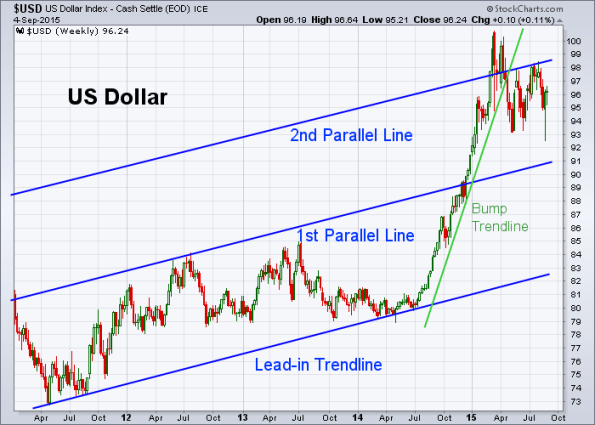 USD 9-4-2015 (Weekly)