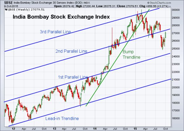 BSE 10-9-2015 (Weekly)