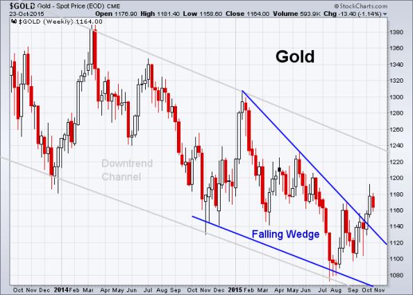 GOLD 10-23-2015
