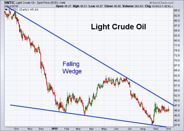 Oil 10-2-2015