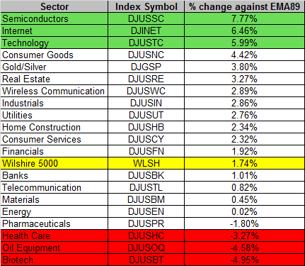 Sector 10-23-2015