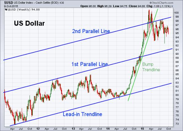 USD 10-9-2015 (Weekly)