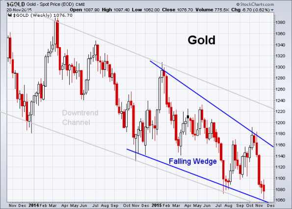 GOLD 11-20-2015 (Weekly)