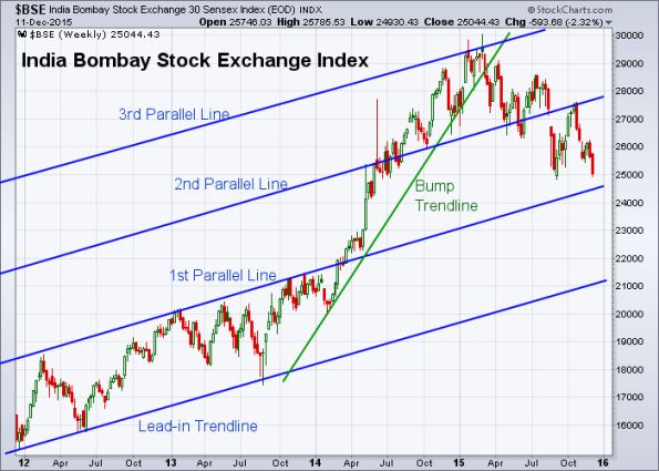 BSE 12-11-2015 (Weekly)