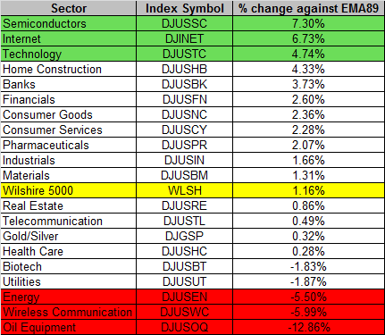 Sector 12-4-2015