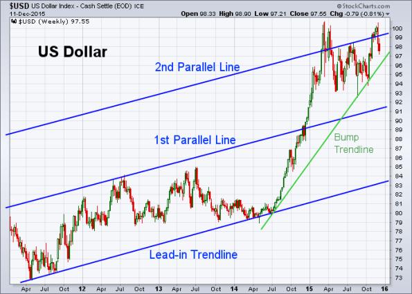 USD 12-11-2015 (Weekly)