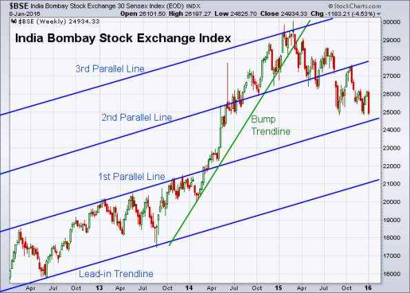 BSE 1-8-2016 (Weekly)