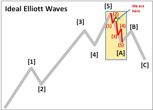 Elliott Wave 12-31-2015