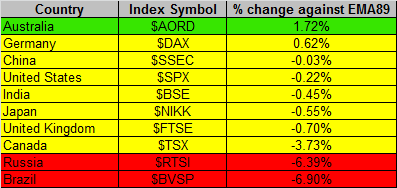 Global Markets 12-31-2015