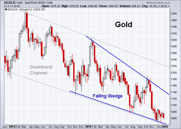 GOLD 12-31-2015 (Weekly)