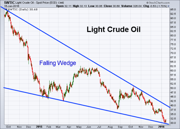 Oil 1-15-2016