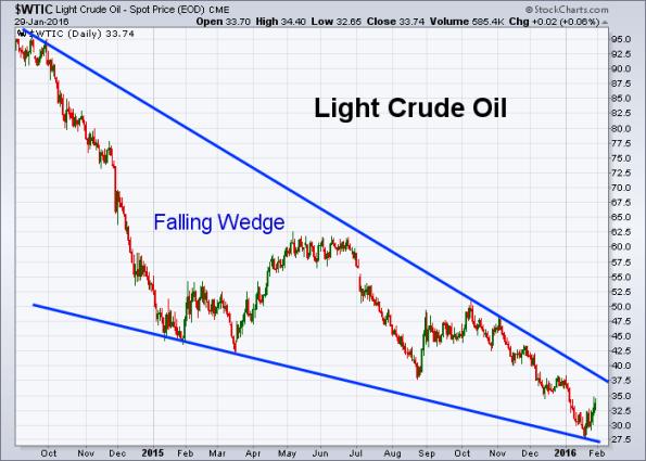 Oil 1-29-2016