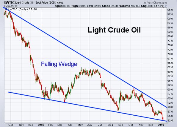 Oil 1-8-2016