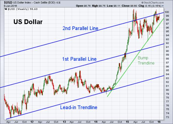 USD 1-8-2016 (Weekly)