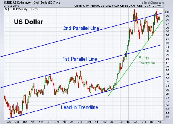 USD 12-31-2015 (Weekly)