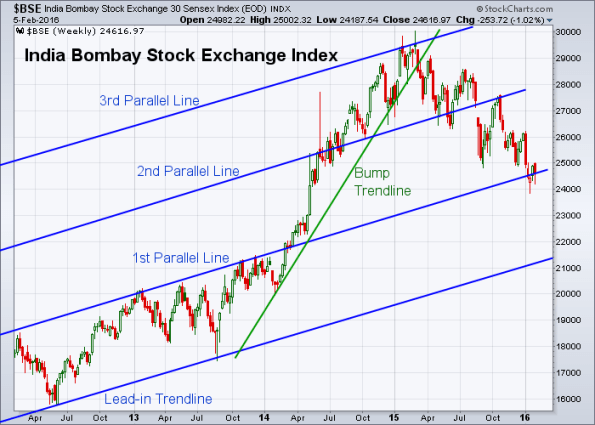 BSE 2-5-2016 (Weekly)