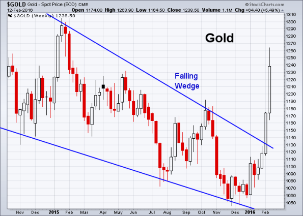 GOLD 2-12-2016 (Weekly)