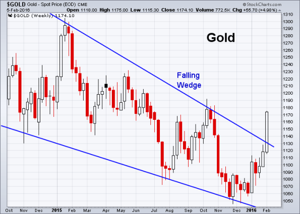 GOLD 2-5-2016 (Weekly)