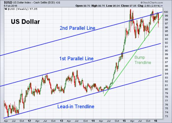 USD 2-5-2016 (Weekly)