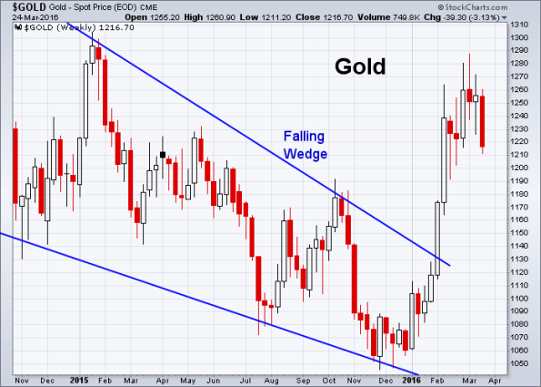GOLD 3-24-2016 (Weekly)