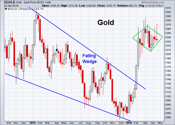 GOLD 4-22-2016 (Weekly)