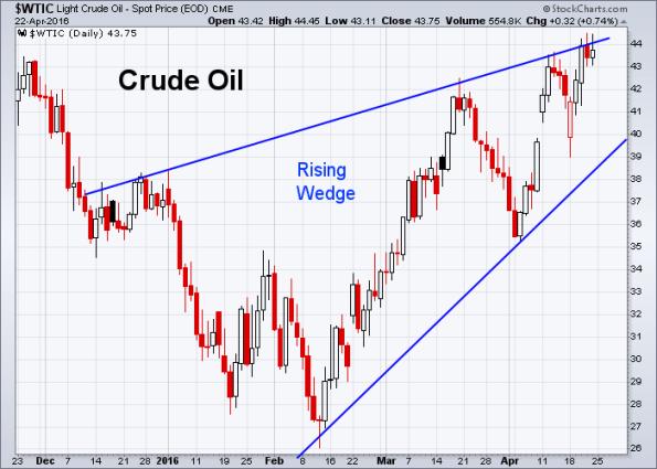 Oil 4-22-2016