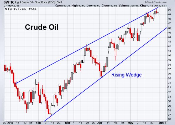Oil 5-27-2016