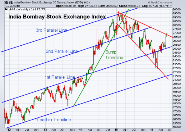 BSE 6-10-2016 (Weekly)