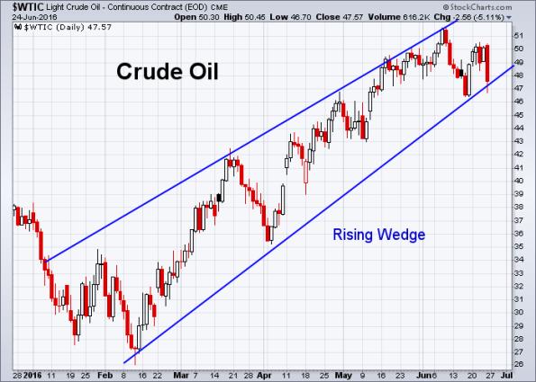 Oil 6-24-2016