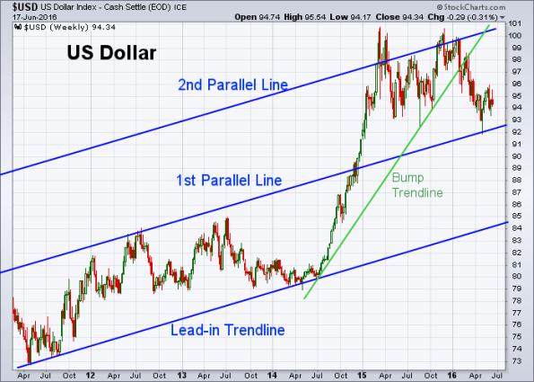 USD 6-17-2016 (Weekly)