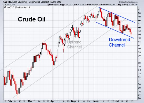 Oil 7-22-2016