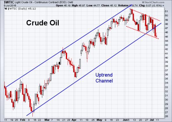 Oil 7-8-2016