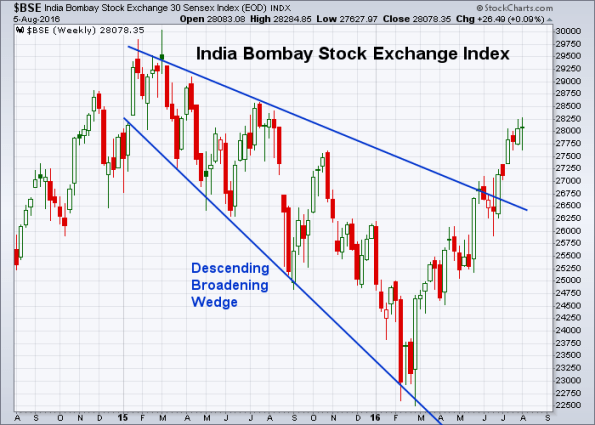 BSE 8-5-2016 (Weekly)