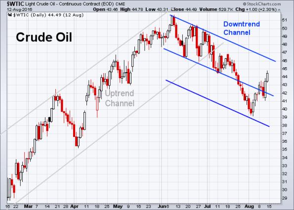 Oil 8-12-2016