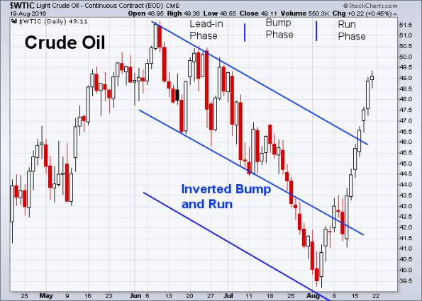 Oil 8-19-2016