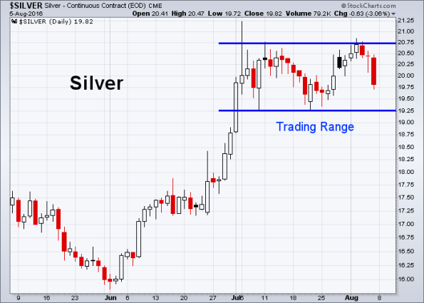 Silver 8-5-2016
