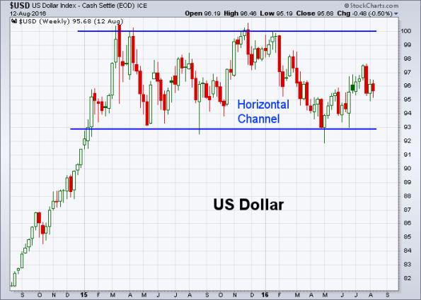 USD 8-12-2016