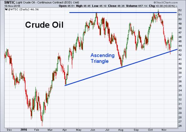 oil-11-18-2016