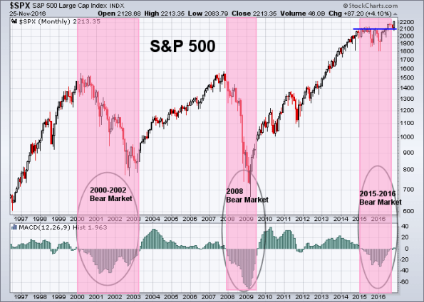 spx-11-25-2016-monthly