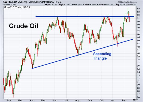 oil-12-16-2016